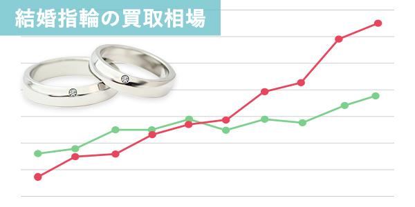 結婚指輪の買取相場はどのくらい?